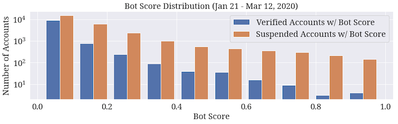 Distribution of bot scores for verified and suspended accounts in our dataset