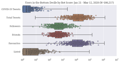 Distributions of user activity features for low bot score users