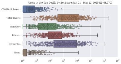 Distributions of user activity features for high bot score accounts