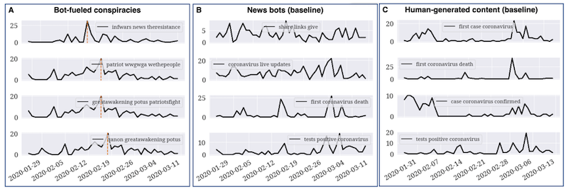 (A) Top four characteristic bot-generated conspiracy-related trigrams (first peaks are highlighted by orange lines); (B) Top four trigrams from news bots (baseline); (C) Top 4 human-generated trigrams