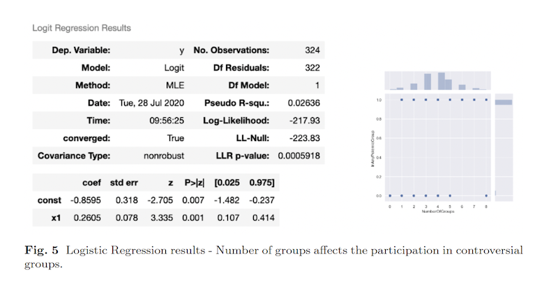 Logistic regression results