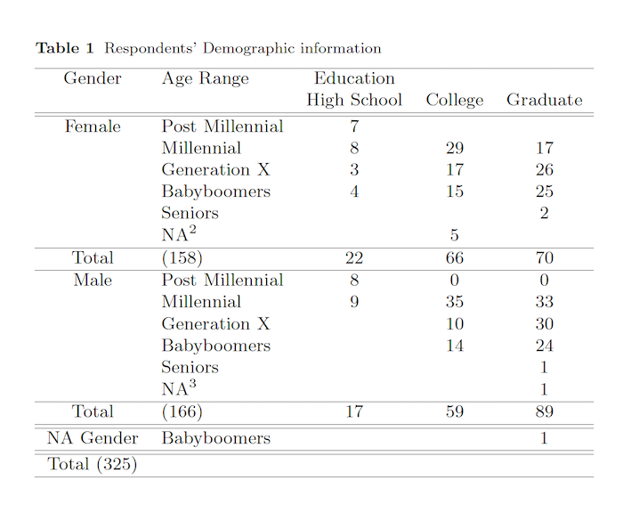 Respondents demographic information
