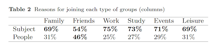 Reasons for joining each type of groups (columns)