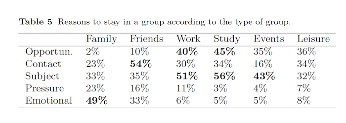 Reasons to stay in a group according to the type of group
