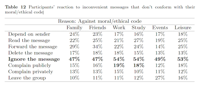 Participants reaction to inconvenient messages that do not conform with their moral/ethical code