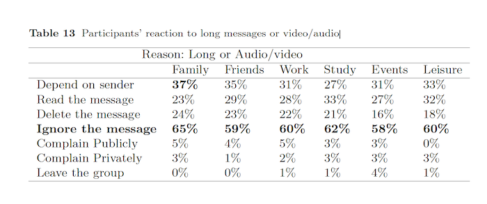 Participants reaction to long messages or video/audio