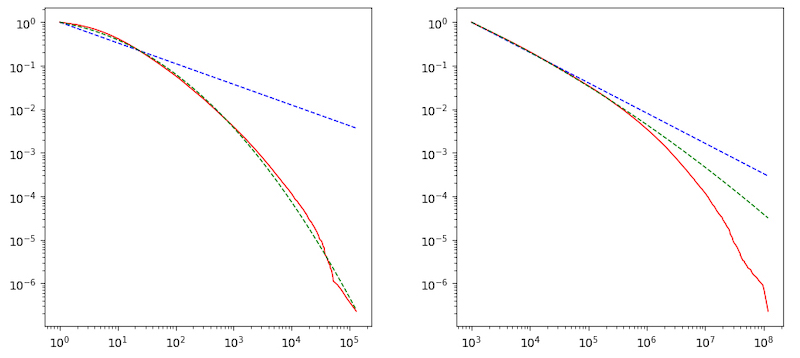 Both sides plot a Complementary Cumulative Distribution Function (CCDF), the left x-axis for indegree, the right for subscribers