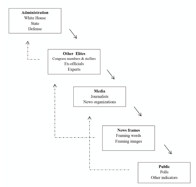 Cascading network activation
