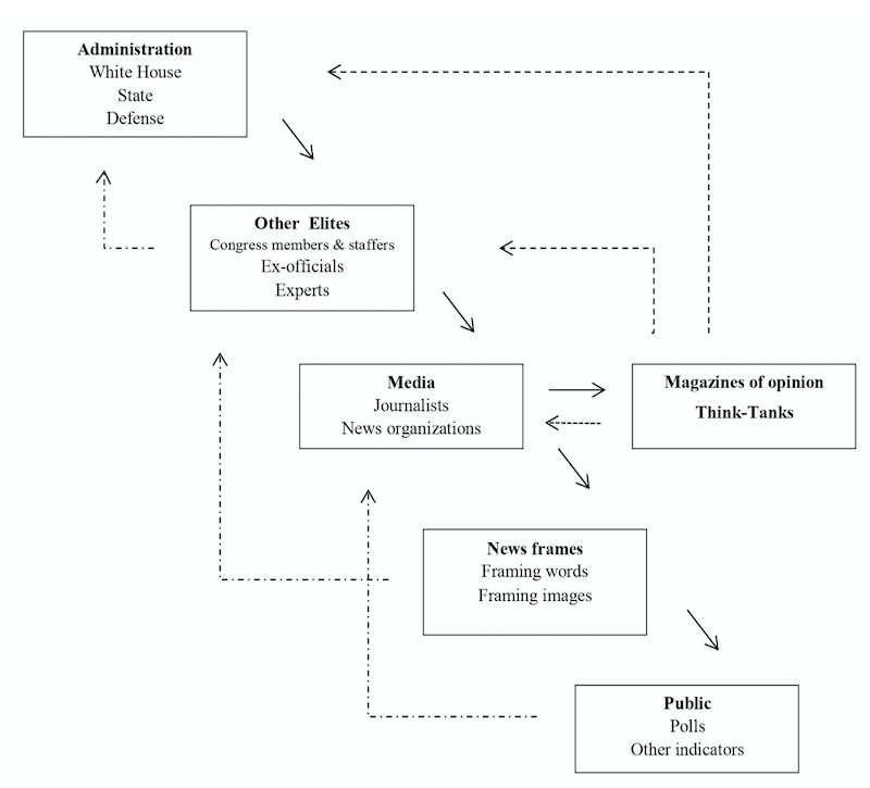 Modified cascade model