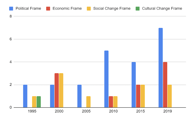 Usage of substantive frames by the National Review