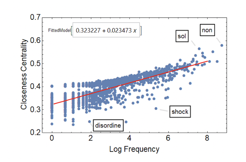 Log frequency vs. closeness scatter plot of words on 4 May