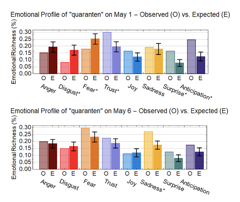 Emotional richness of quaranten (quarantine) on 1 May (top) and 6 May (bottom)