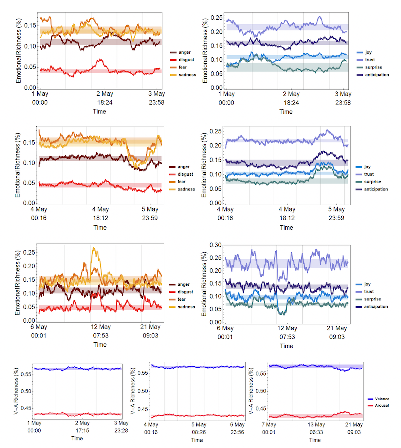 Emotional profiles of online discourse over time