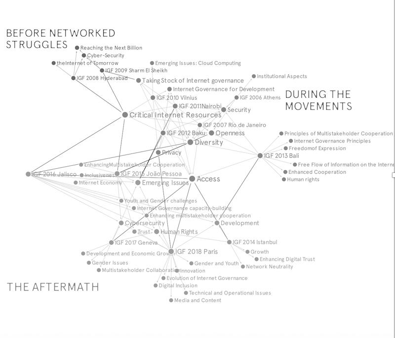 Internet movements
