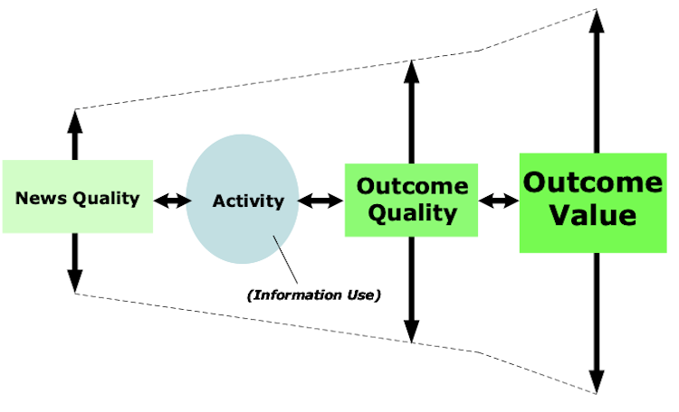 Relationship between news quality and the outcome of an activity