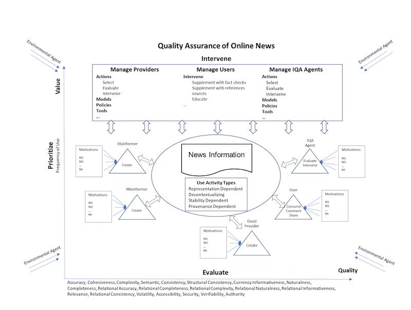 Conceptualization of the news quality assurance (NQA) framework