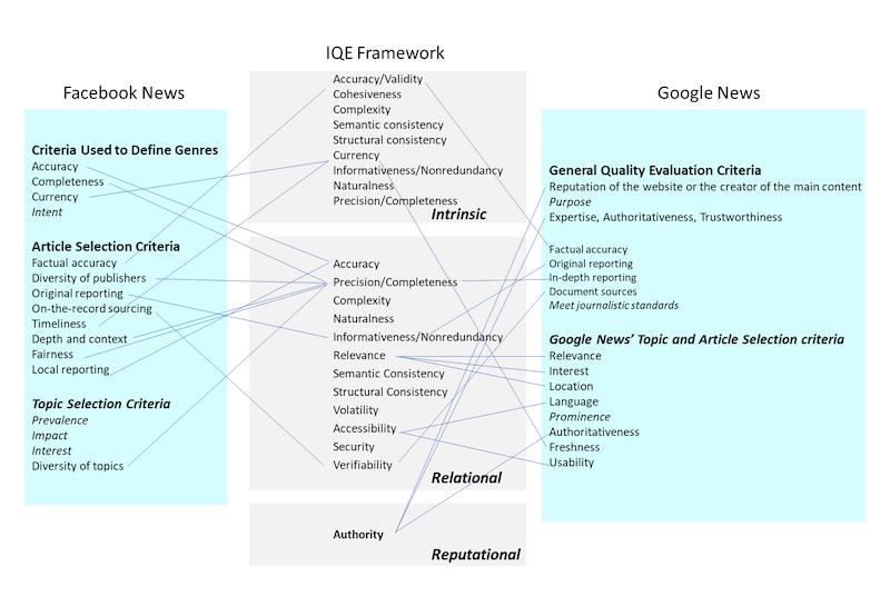Mapping of the quality evaluation models of Facebook News and Google News to the information quality evaluation (IQE) framework