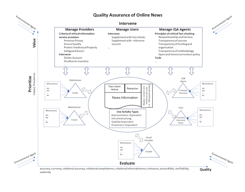 News quality assurance (NQA) framework