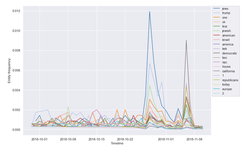 Longitudinal visualization of named entities in Pittsburgh datasets