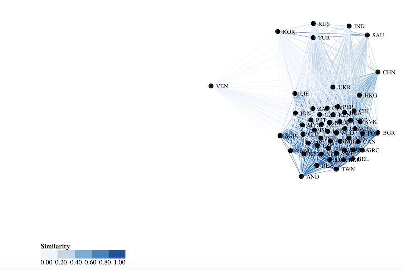 Force-directed graph of similarities in our dataset