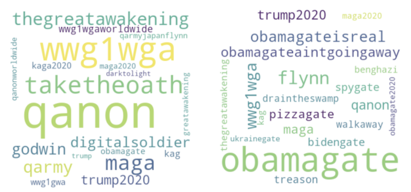 Word clouds of most frequently associated hashtags with #qanon and #obamagate