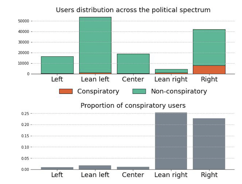 Users distribution across the political spectrum (upper). Proportion of users that are likely to share the conspiratory content (lower)