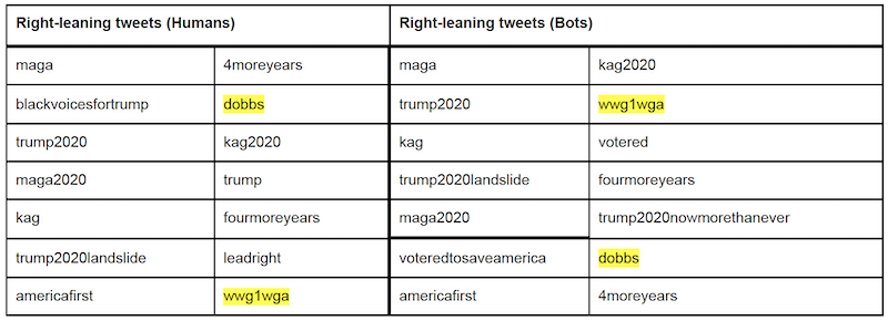 Top 14 hashtags used in right-leaning discourse. Conspiracy related hashtags highlighted in yellow