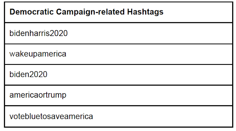 Examples of Democratic campaign-related hashtags