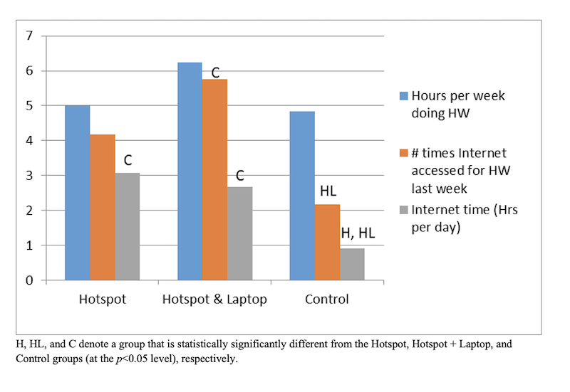 Student time spent on homework, Internet, and school-related Internet use; by randomized group