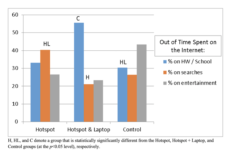 Student usage of Internet time, by randomized groups