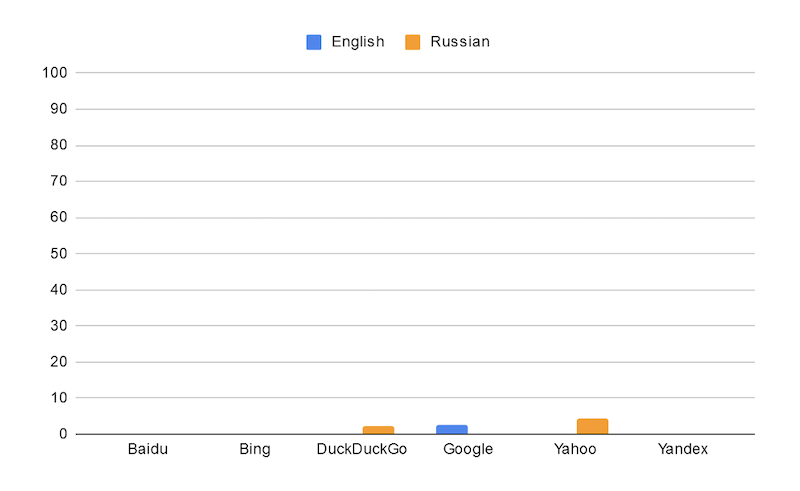 Proportion of outputs with revisionist content (per engine)