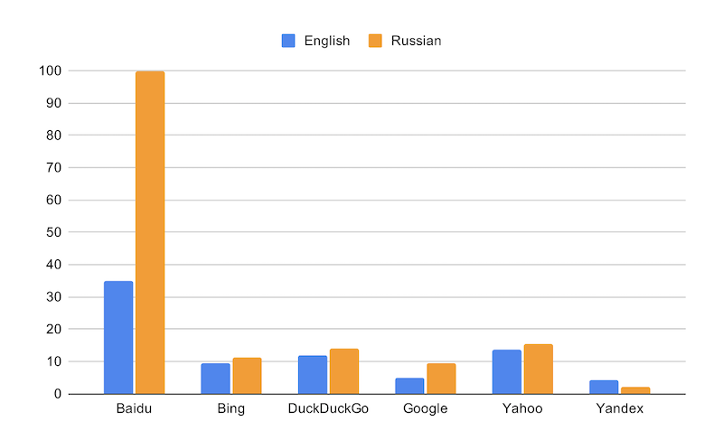 Proportion of outputs prone to misattribution (per engine)
