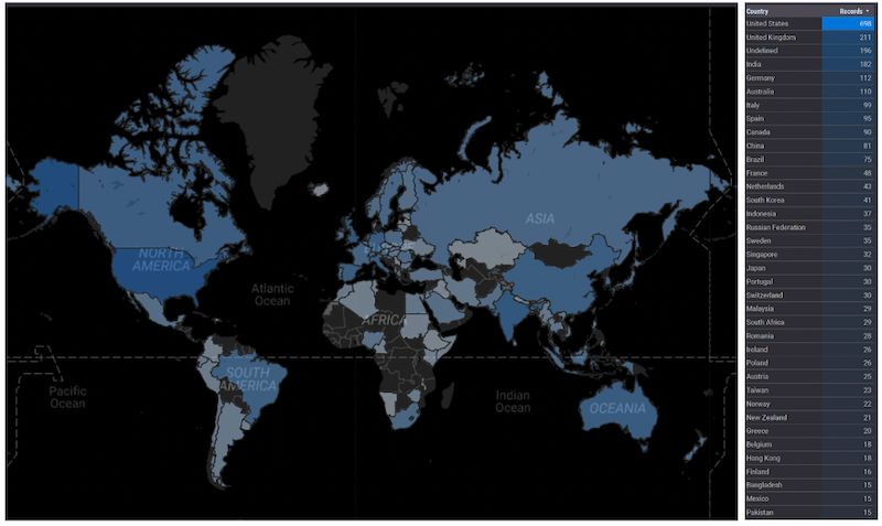 Number (log) of scientific documents mentioning fake news in the title or abstract by authors affiliation country