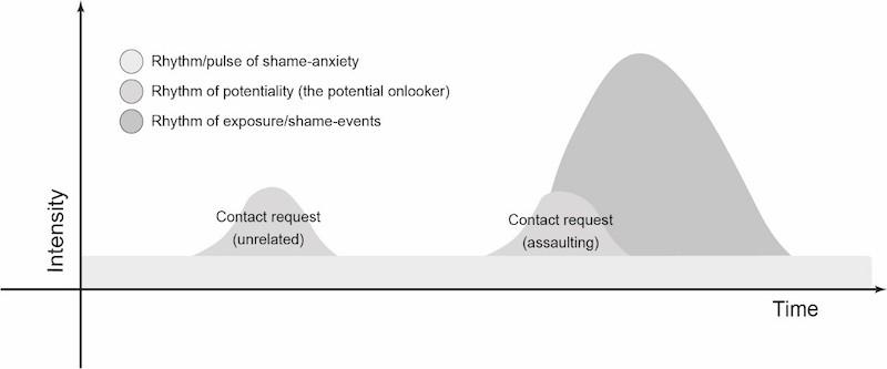 Three rhythms of shame in DSA