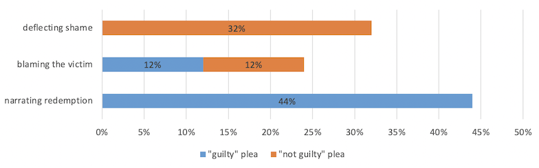 Image-based abuse cases classified according to pleas and shame-management strategies