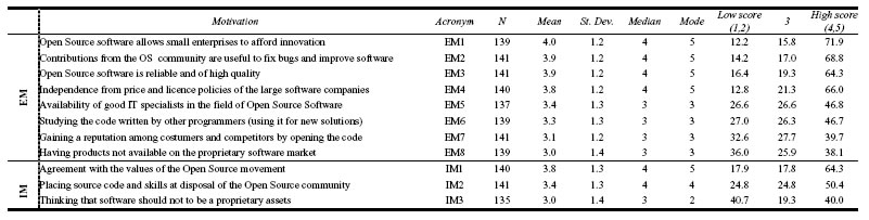Table 4 Firms motivations Descriptive statistics and score distributions