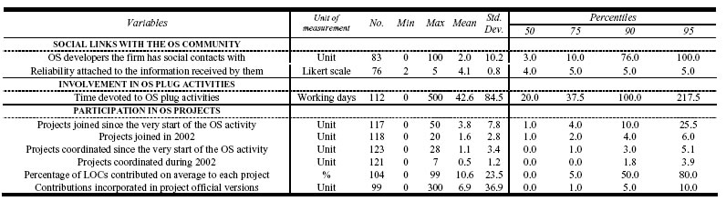 Table 5 Firms involvement in Open Source activities, ratio scale variables