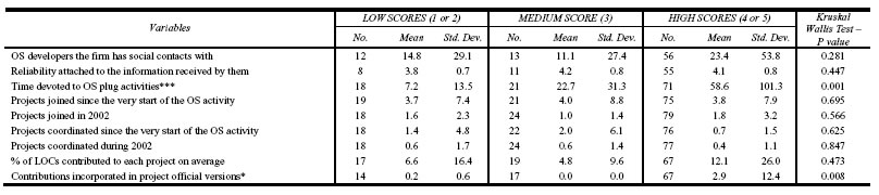 Table 6 Discrepancy between attitudes and behaviours