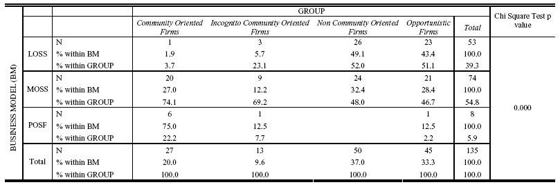 Table 8 MOSS and LOSS firms distribution