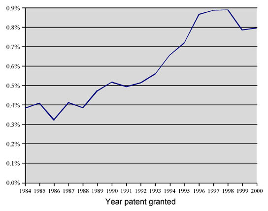 Figure 1: Probability that a patent is in a lawsuit within four years of the grant date