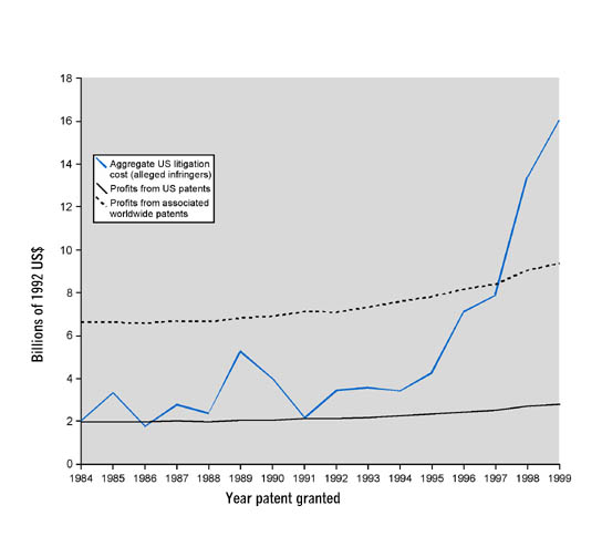 Figure 2: Patent based profits and aggregate US litigation costs to alleged infringers (U.S. publicly traded firms 1984-1999)