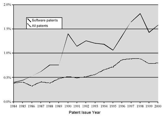 Figure 3: Probability that a software patent is in a lawsuit within four years of the grant date