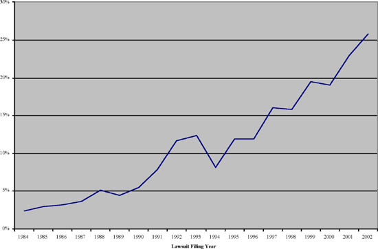 Figure 4: Percentage of lawsuits involving software patents