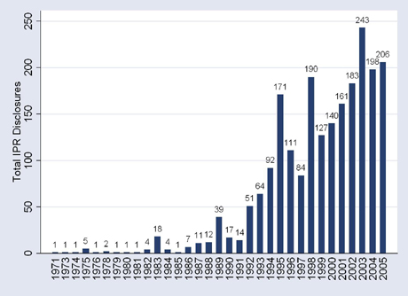 Figure 1: Total IPR Disclosures