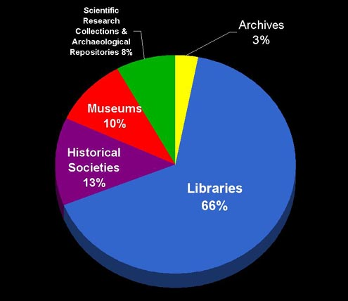 Figure 1: U.S. collecting institutions care for nine million digital items