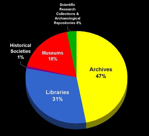 Figure 2: U.S. collecting institutions care for 55 million online files
