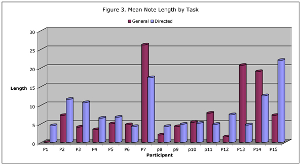 Figure 3: Mean Note Length by Task