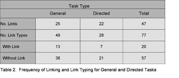 Table 2: Frequency of Highlighting and Noting (General and Directed Reading Tasks)