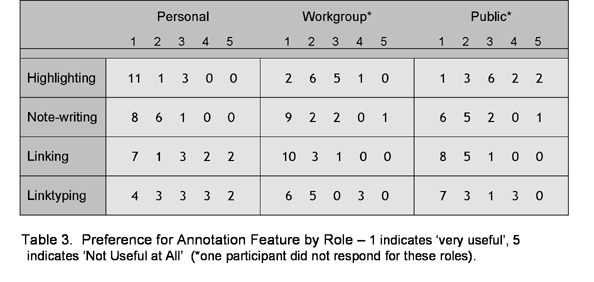 Table 3: Preference for Annotation Feature by Role