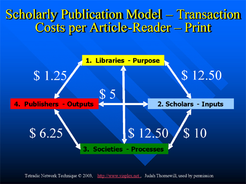 Figure 2: Scholarly publication model Transaction costs per article-reader Print